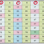 Ermittlung der Primzahlen nach Eratosthenes