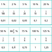 Tabelle zu bequemen Prozentsätzen