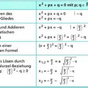 Herleitung der Lösungsformel für quadratische Gleichungen in der Normalform