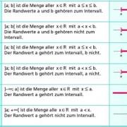 intervalle in mathematik sch lerlexikon lernhelfer. Black Bedroom Furniture Sets. Home Design Ideas