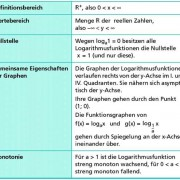 Eigenschaften der Logarithmusfunktionen