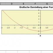 Wertetabelle und grafische Darstellung einer Funktion