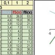 Kurvenscharen mit veränderten Parametern