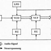 Komplette Darstellung des Signalweges