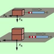Reibungskraft bei unterschiedlicher Normalkraft: Je größer die Normalkraft ist, desto größer ist auch die Reibungskraft.