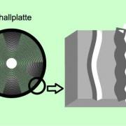 Bei der Schallplatte ist der Schall in Form einer Rille gespeichert.