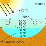 Stabile Schichtung des Wassers im Sommer