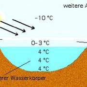 Stabile Schichtung des Wassers im Winter