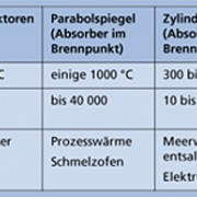 Für Sonnenkollektoren nutzt man unterschiedliche Spiegel.