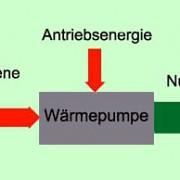 Energiebilanz bei einer Wärmepumpe