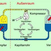 Kreislauf des Arbeitsmittels bei einem Kühlschrank