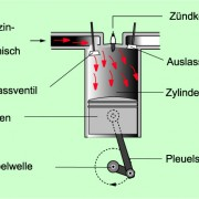 Aufbau eines Ottomotors