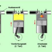 Wirkungsweise eines Viertakt-Ottomotors