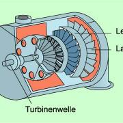 Dampfturbine in Physik | Schülerlexikon | Lernhelfer