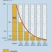 Halbwertszeit in Physik | Schülerlexikon | Lernhelfer