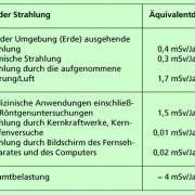 Strahlenbelastung Und Strahlenschutz In Physik Schülerlexikon