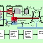 Wirkungsweise eines Kernkraftwerkes