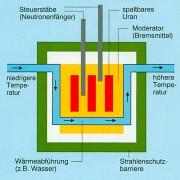 Prinzip eines Kernreaktors