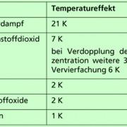 Anteil einzelner Gase am natürlichen Treibhauseffekt