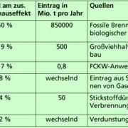 Anteil verschiedener Gase am zusätzlichen Treibhauseffekt