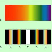 Prismenspektrum (a) und Gitterspektrum (b)