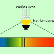 Entstehung eines Absorptionsspektrums von Natrium