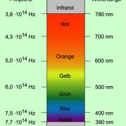 Wellenlängen und Frequenzen der Spektralfarben