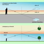 Luftspiegelung auf heißen Straßen und Luftspiegelung über kaltem Wasser