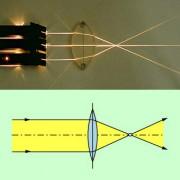 Durch eine Sammellinse wird paralleles Licht zunächst in einem Punkt, dem Brennpunkt, konzentriert.