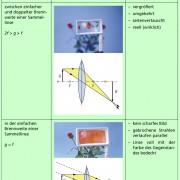 Übersicht über Bilder an Sammellinsen bei unterschiedlicher Gegenstandsweite