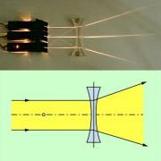 """Durch eine Zerstreuungslinse wird paralleles Licht so gebrochen, dass es hinter der Linse """"auseinander"""" läuft."""