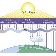 Durchlässigkeit der Atmosphäre für ultraviolettes Licht unterschiedlicher Wellenlänge.