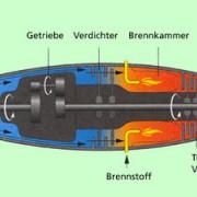Aufbau eines Turboproptriebwerkes