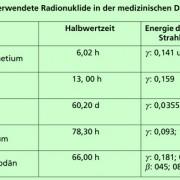 Übersicht über Radionuklide, die häufig in der medizinischen Diagnostik verwendet werden