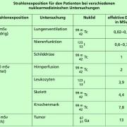 Strahlenexposition für Patienten bei verschiedenen nuklearmedizinischen Untersuchungen