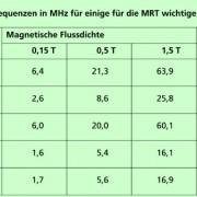 LAMOR-Frequenzen in MHz für einige wichtige Elemente