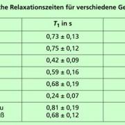 Typische Relaxationszeiten für verschiedene Gewebe