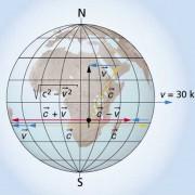 In der Skizze ist dargestellt, wie sich die Geschwindigkeiten bei der Annahme eines ruhenden Äthers in unterschiedlichen Richtungen zusammensetzen würden.