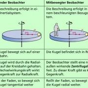 Die Kreisbewegung eines Körpers kann von einem Inertialsystem (ruhendem Bezugssystem) oder von einem beschleunigten Bezugssystem (mitrotierendem System) aus beschrieben werden.