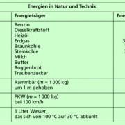 Beispiele für Energieträger