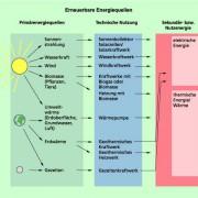 Erneuerbare Energien und ihre technische Nutzung