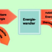 Bei Energieumwandlungen verringert sich der Anteil der tatsächlichen noch nutzbaren Energie ständig.