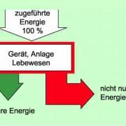 Der Wirkungsgrad in Physik | Schülerlexikon | Lernhelfer