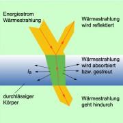 Wärmestrahlung wird teils reflektiert, teils absorbiert und teils hindurchgelassen.