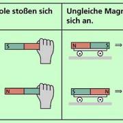 Zwischen Magneten wirken anziehende oder abstoßende Kräfte