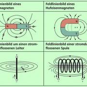Feldlinienbilder um Dauermagnete, einen stromdurchflossenen Leiter und eine stromdurchflossene Spule.