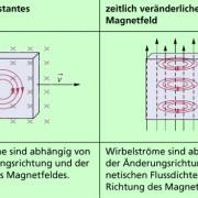 Wirbelströme entstehen durch elektromagnetische Induktion in massiven Leitern.