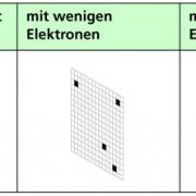Interferenz mit Licht und mit Elektronen