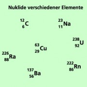 Ein Nuklid ist eindeutig durch Massenzahl und Kernladungszahl charakterisiert.