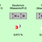 Isotope des Wasserstoffs und ihre Anteile in der Natur